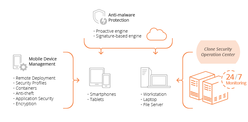 Advanced Endpoint Threat Protection Overview